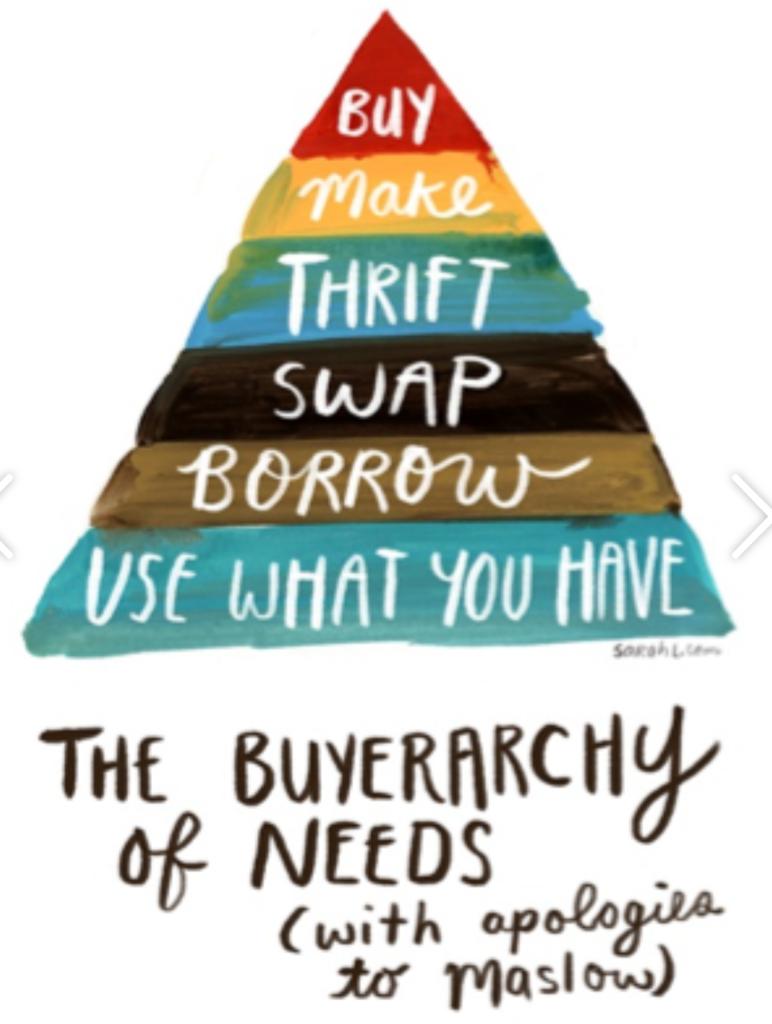 La pyramide des besoins d'achat